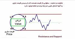 ForexChief مرور